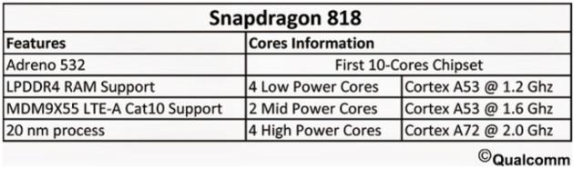 snapdragon-818-specyfikacja